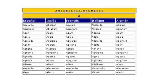 Un sitio para conocer como es tu nombre en otros idiomas
