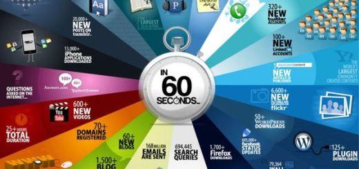 ¿Qué ocurre en la web durante un minuto?