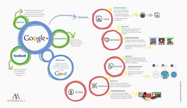 infografia google+ Infografía para conocer mejor Google+