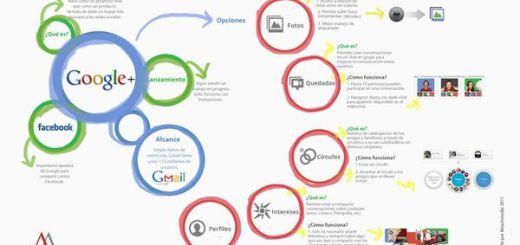 Infografía para conocer mejor Google+