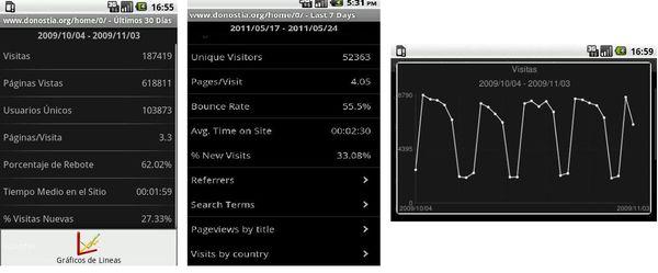 mAnalytics, excelente app Android para Google Analytics