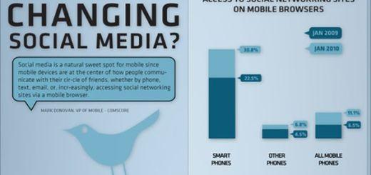 La influencia de los smartphones en la social media (infografía)