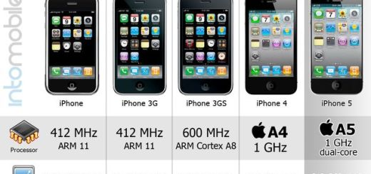 La evolución del iPhone en una infografía