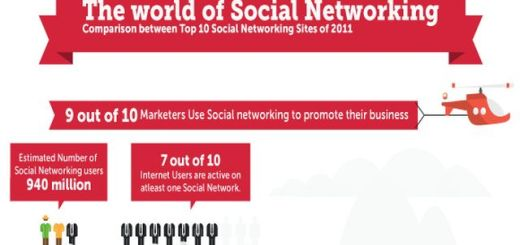 10 de las principales redes sociales en números (infografía)