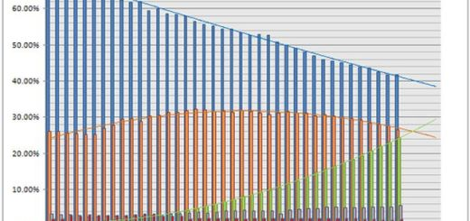 Gráfica actualizada del uso de navegadores que ya refleja un 25% de cuota para Chrome