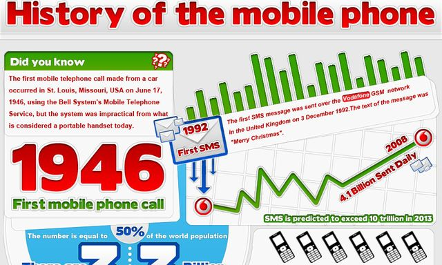 Excelente infografía con la historia del teléfono móvil