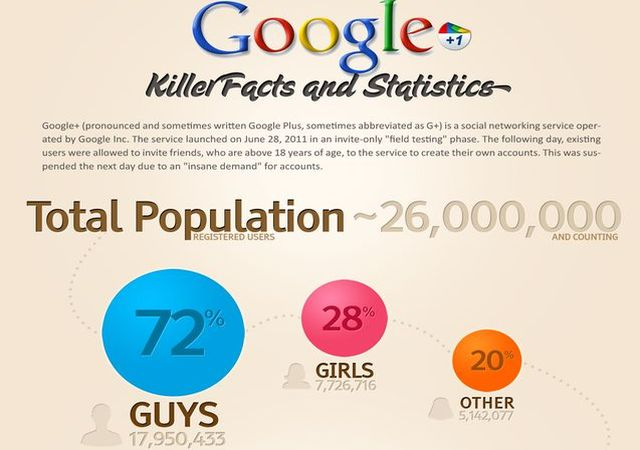 Infografía con diferentes datos estadísticos de Google Plus