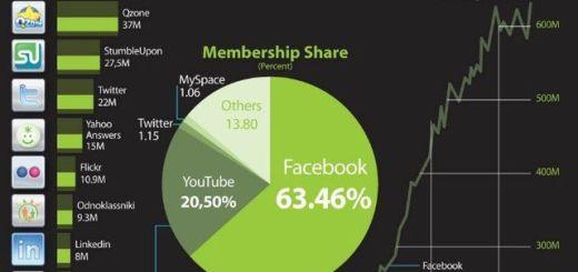 Visitas diarias a las redes sociales (infografía)