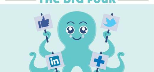 Infografía comparativa de las cuatro grandes: Facebook, Twitter, LinkedIn  y Google+