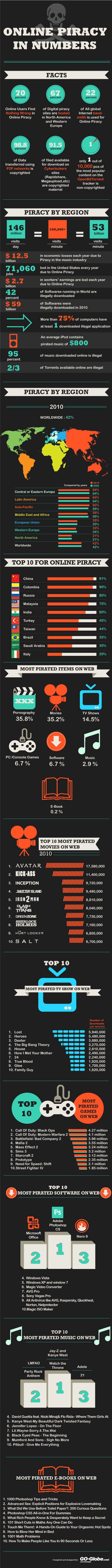 Completísima y detallada infografía sobre la piratería en internet