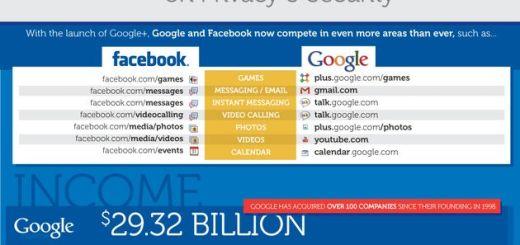 Infografía comparativa de Google vs. Facebook en seguridad y privacidad