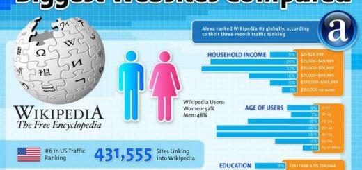 Infografía comparativa de seis colosos de internet
