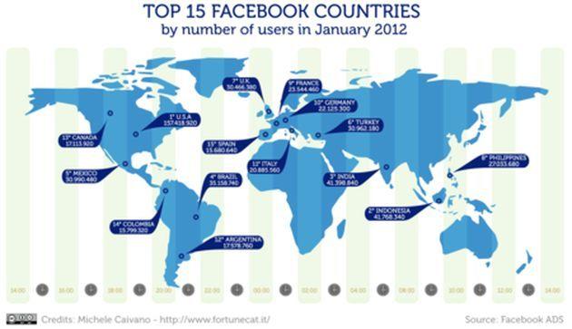 Top 15 países con más usuarios en Facebook (Infografía)