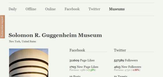 Museum Analytics, los principales museos analizados por las redes sociales