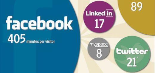 Tiempos de permanencia media en las redes sociales (Enero 2012)
