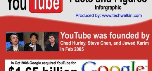 Las impresionantes cifras de YouTube en una infografía