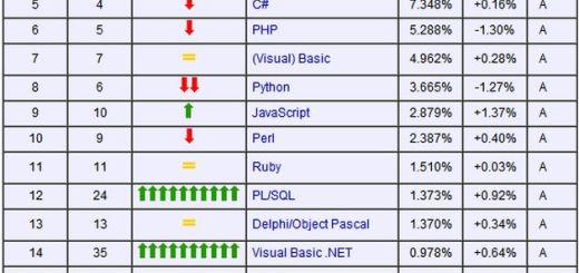 C arrebata el primer puesto a Java como lenguaje de programación más empleado