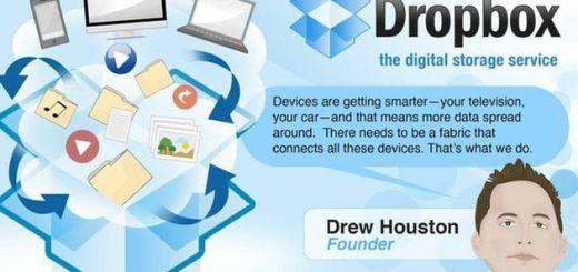 Infografía Dropbox
