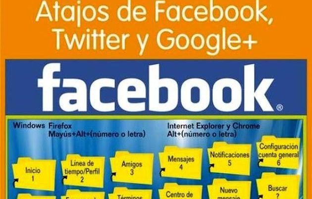 Atajos de teclado en Redes Sociales1 Una práctica infografía con los atajos de teclado para Facebook, Twitter y Google+