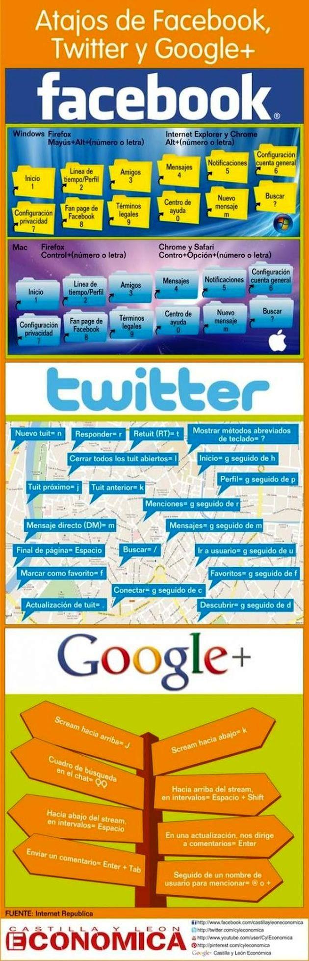 Atajos de teclado en Redes Sociales2 Una práctica infografía con los atajos de teclado para Facebook, Twitter y Google+