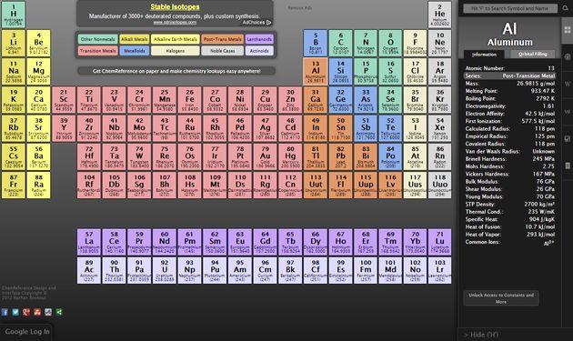 Chemreference una gran tabla peridica de los elementos online e chemreference chemreference una gran tabla peridica de los elementos online e interactiva urtaz Choice Image