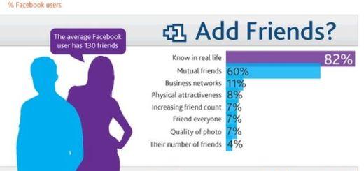 Una infografía que nos muestra como usan Facebook sus usuarios