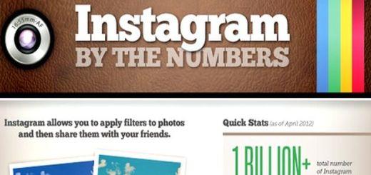 Las cifras de Instagram en una infografía