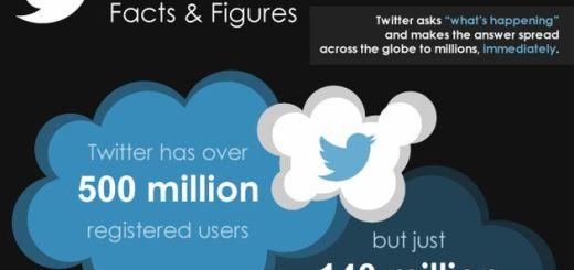 Twitter 2012 hechos y cifras, una interesante infografía con las cifras de Twitter en este 2012