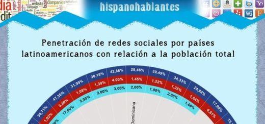 Una infografía para conocer la penetración de las redes sociales en los países latinoamericanos