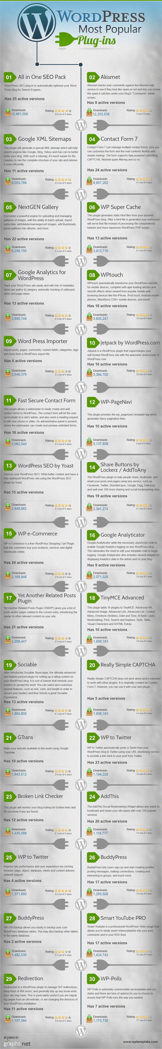 Interesante infografía que nos muestra los 30 plugins más empleados en WordPress