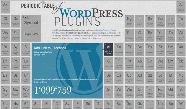 Una curiosa tabla peridica interactiva con los plugins para the periodic table of wordpress plugins una curiosa tabla peridica interactiva con los plugins para wordpress urtaz Image collections