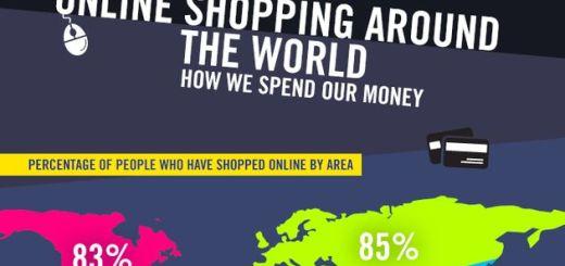 Compras online en el mundo