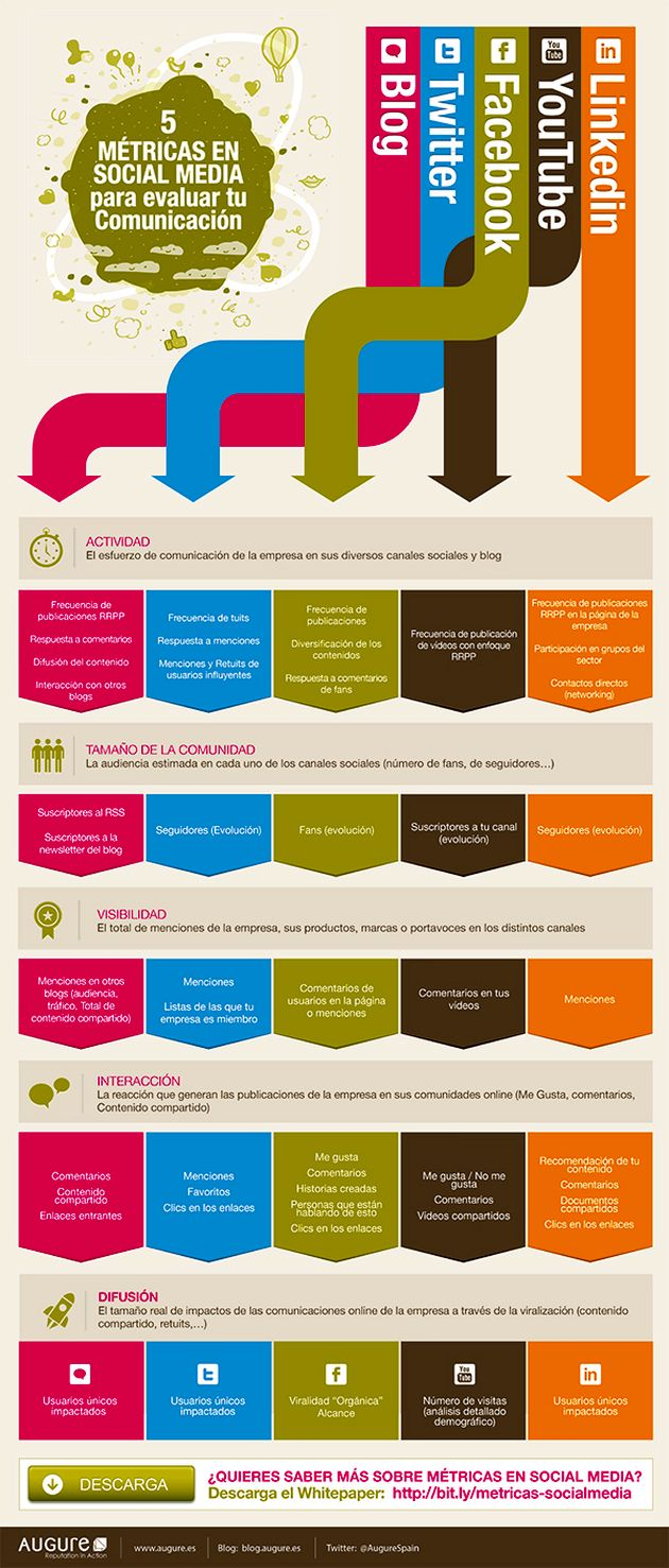 Infografía: 5 métricas en Social Media para evaluar tu comunicación