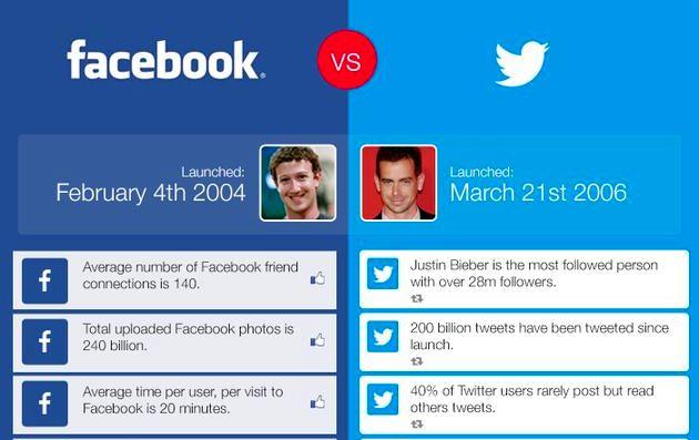 Facebook vs. Twitter en una interesante infografía