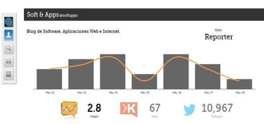 Twitalyzer, completo análisis online de tu influencia en Twitter