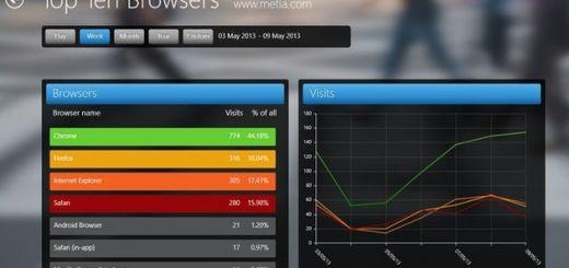 Modern Web Analytics, un cliente para Google Analytics en Windows 8
