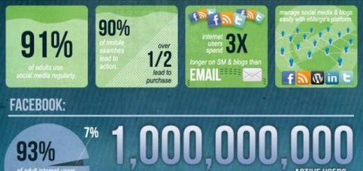 Otra infografía con muchos datos estadísticos de Social Media