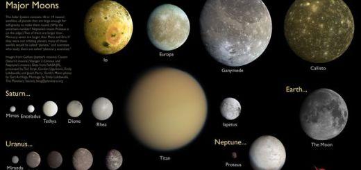 Una bella ilustración con las lunas mayores del sistema solar