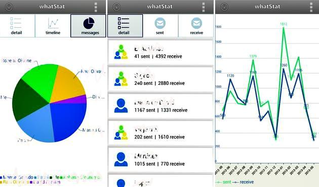 WhatStat, app Android gratuita con estadísticas de tu uso de WhatsApp