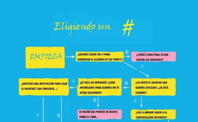 Una infografía que nos ayuda a elegir un hashtag eficaz para Twitter