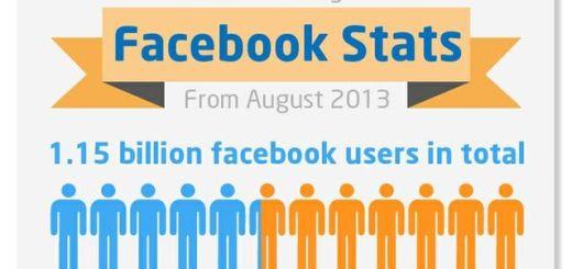 Infografía estadísticas Facebook