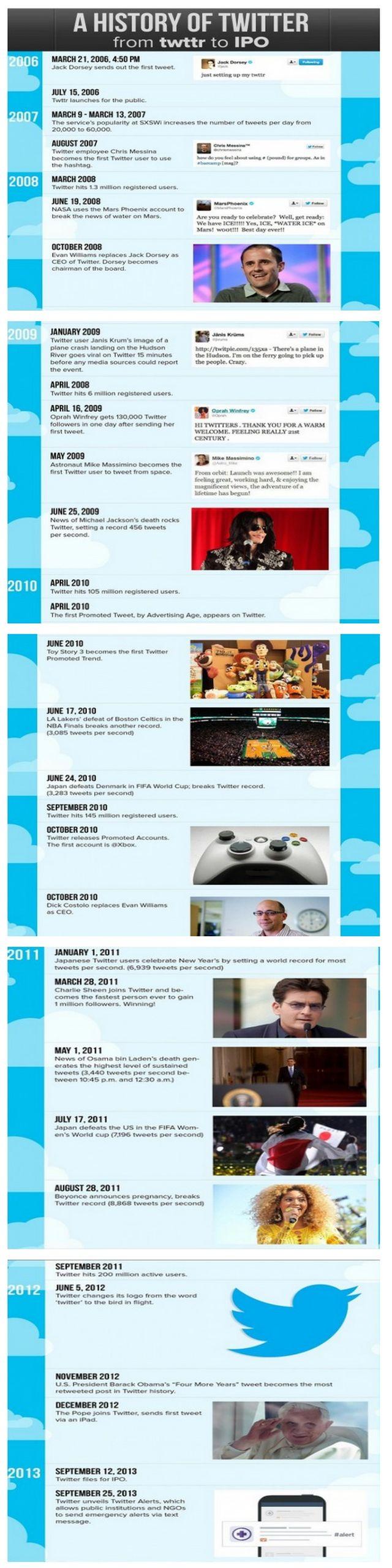 La completa historia de Twitter en una interesante infografía