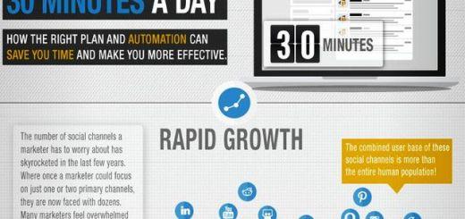 Infografía con tips para gestionar nuestras redes sociales en 30 minutos