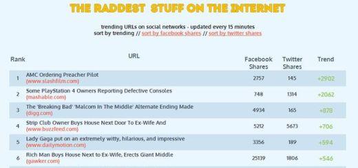RAD URLs, descubre las urls más compartidas en las redes sociales