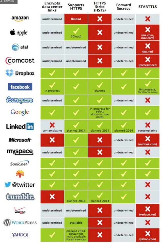 Conoce la seguridad de los sitios que sueles navegar en una infografía