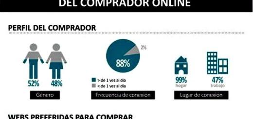 Conoce el perfil del comprador online español (infografía)