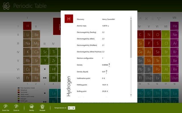 Periodic table tabla peridica de los elementos para window 8 y 81 urtaz Images