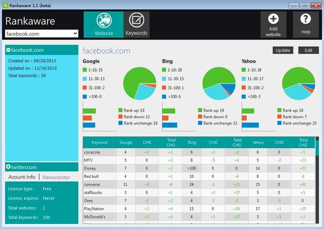 Rankaware, software gratis para saber la posición de palabras clave en buscadores