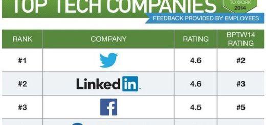 Lista con las mejores empresas tecnológicas para trabajar en 2014