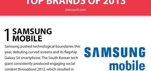 Top 10 de marcas en las Redes Sociales en 2013 (infografía)